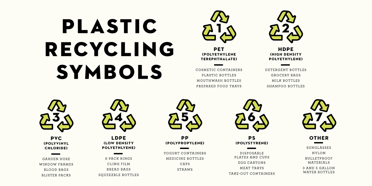 Recycling Symbols on Plastics – What Do Recycling Codes on Plastics Mean