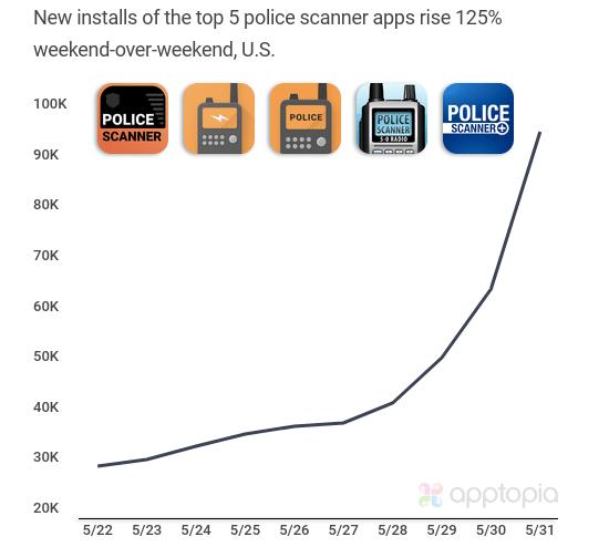 US police scanner apps