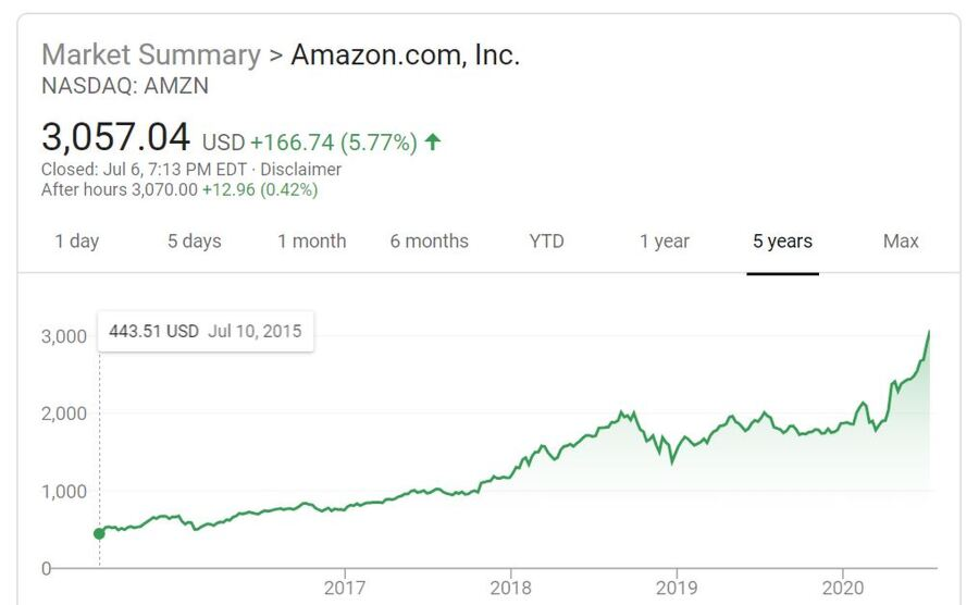 Amazon Just Closed At An All Time High – What Would Jeff Bezos' Net Worth Be Today Had He Never Divorced?