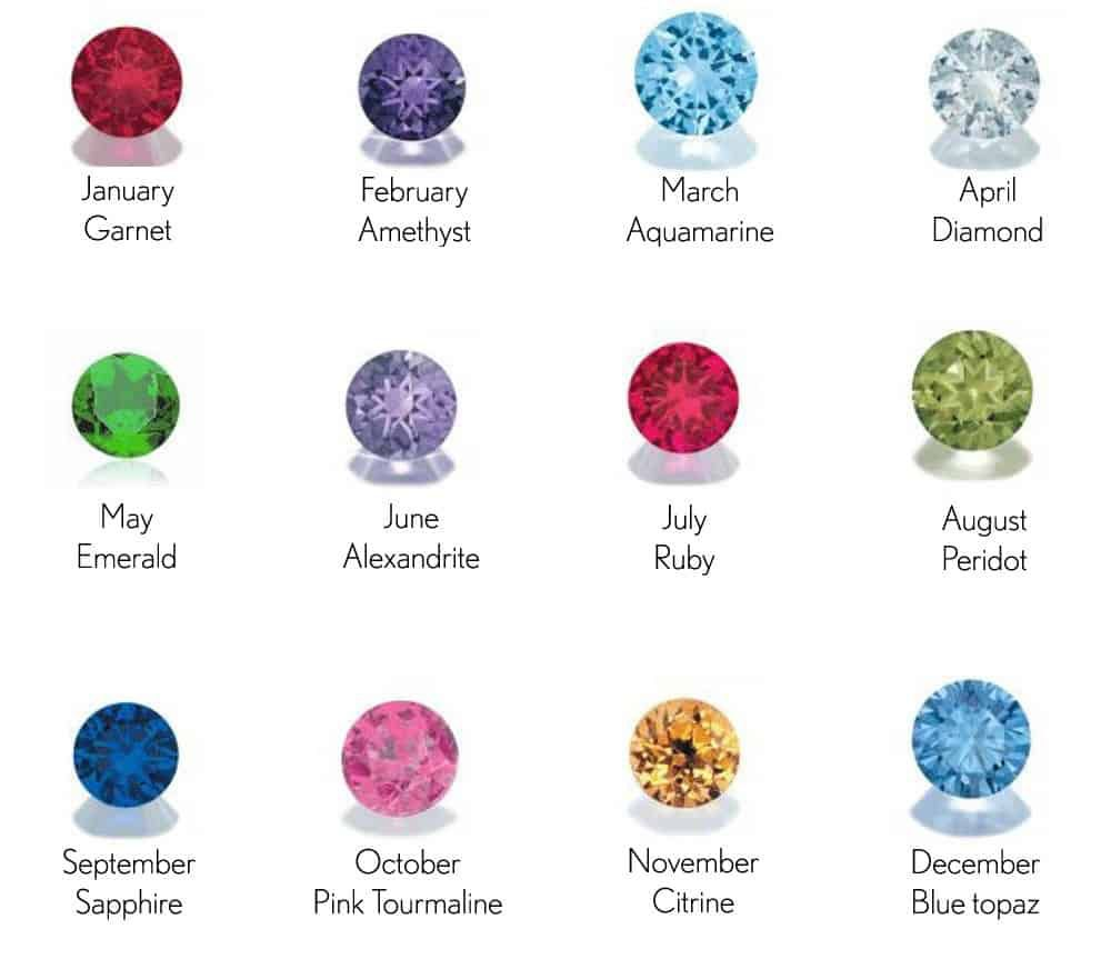 Find Your Birthstone