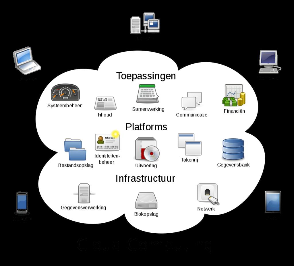 How Many Companies Use Cloud Computing
