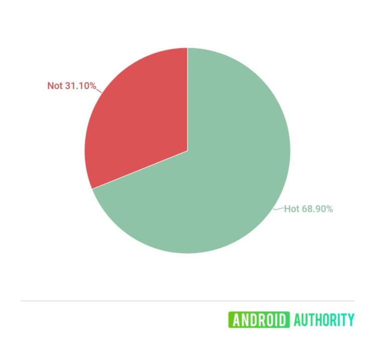 oneplus nord hot or not poll results