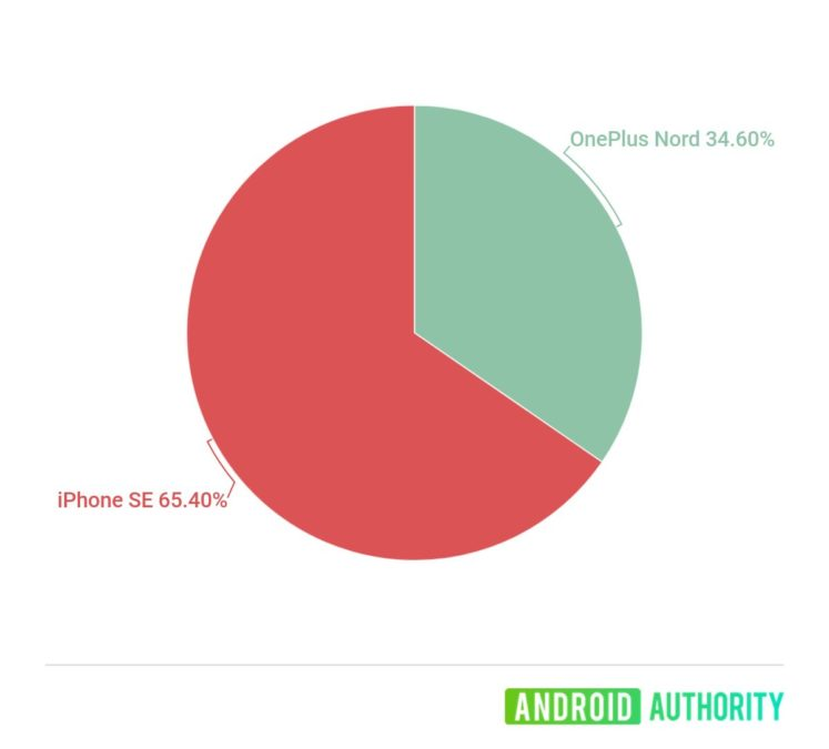 oneplus nord or the iphone se shootout poll results
